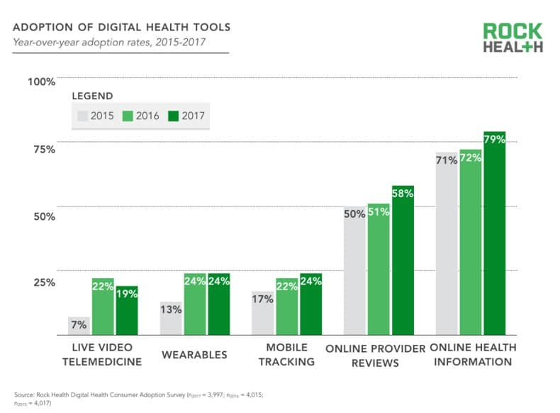 chart comparing digital health tools