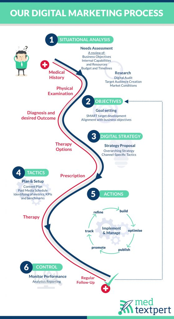 overview of steps of digital strategy creating and implementation