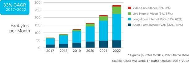Cisco VNI Global IP Traffic Forecast 2017-2022