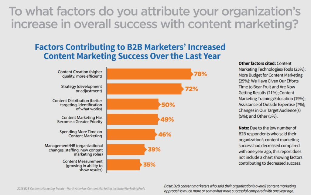 Most successful factors for content marketing for B2B marketers 2018