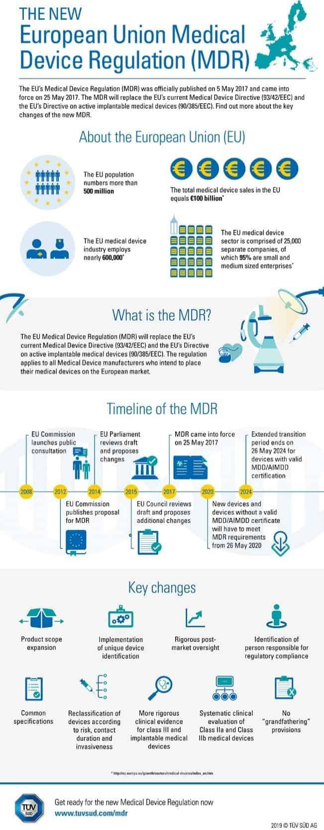 Infographic showing overview over EU MDR, their timeline and key changes
