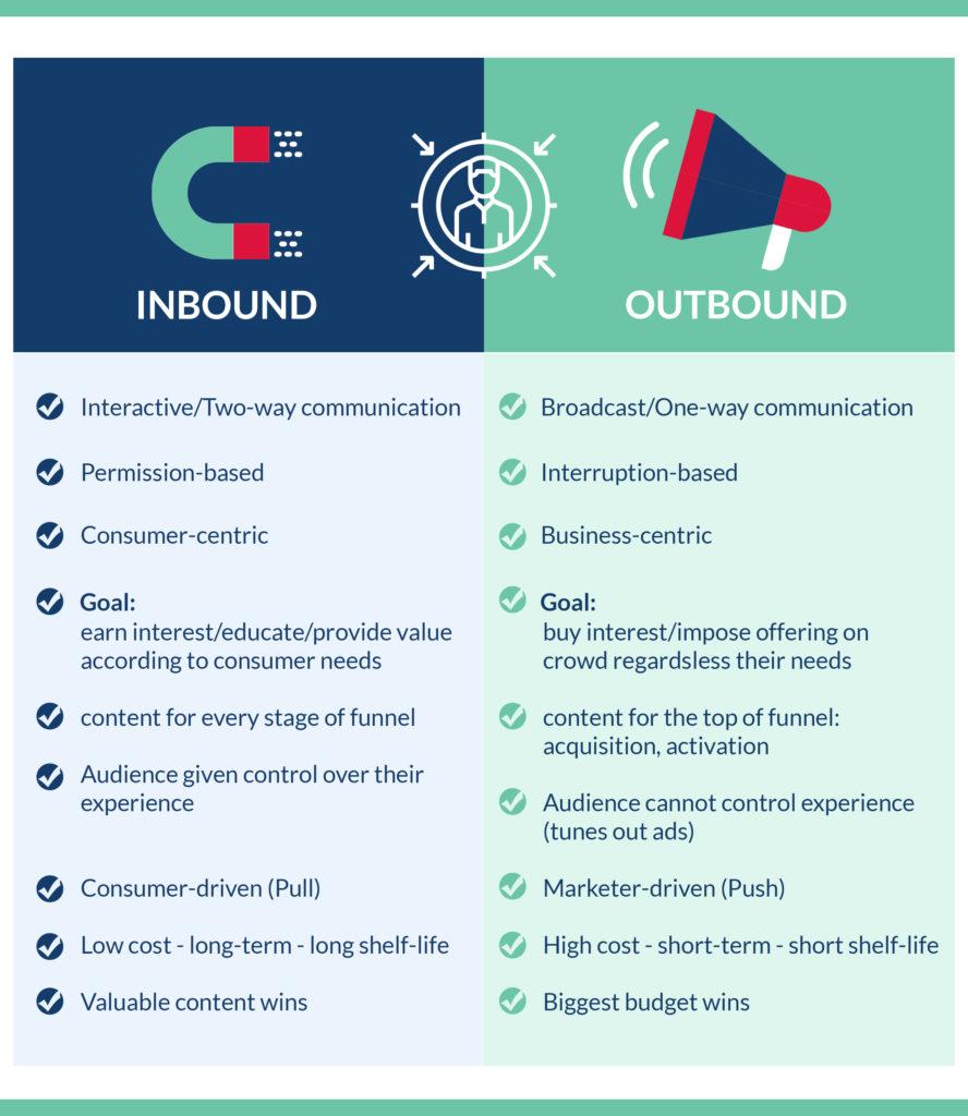 Infographic Inbound versus Outbound Criteria
