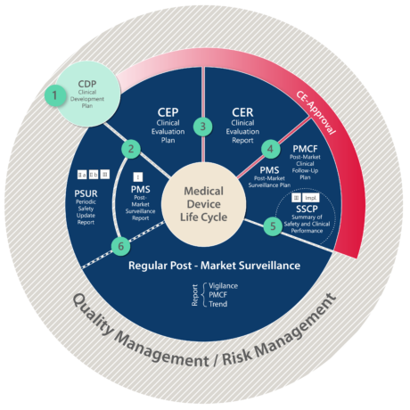 Clinical Development and Post-Market Evalution Steps of Medical Devices graphic