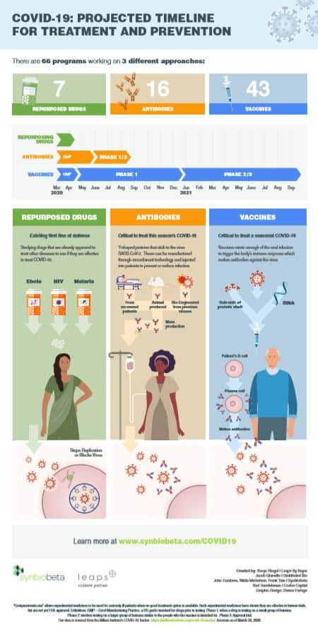 Example Infographic to COVID-19
