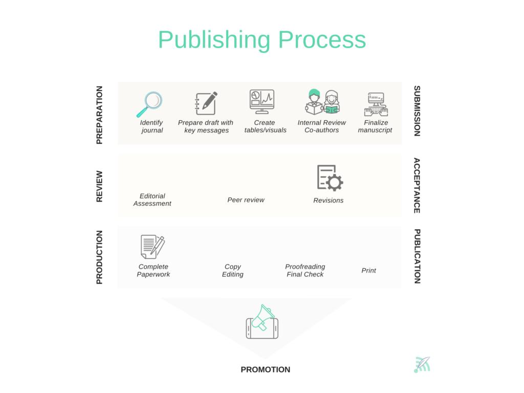 Publication Journey