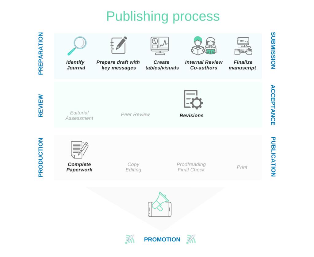 Medical Writing | Digital Healthcare Marketing | medtextpert