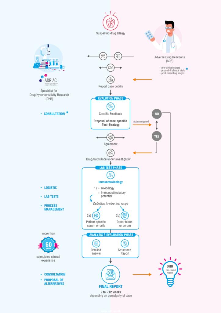 Visual Work Process (Laboratory)   Healthcare Content   Medtextpert
