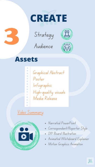 Create research visibility graphic