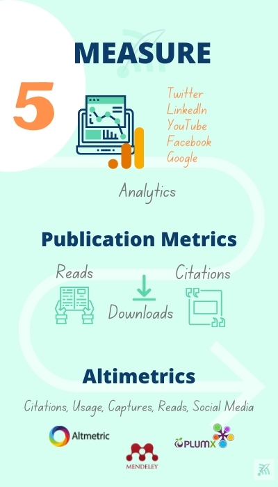 Measure Research Visibility Graphic