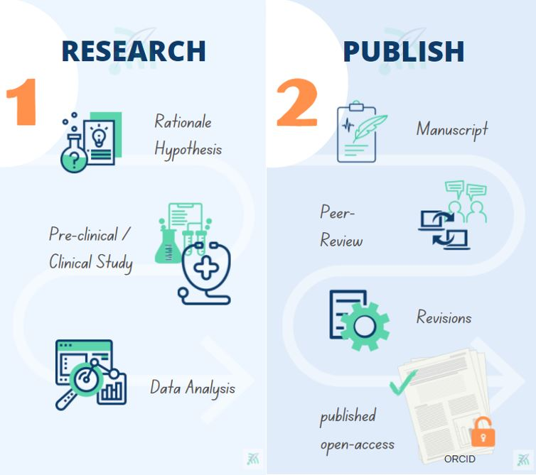 Research and Publish in the process of increasing research visibility