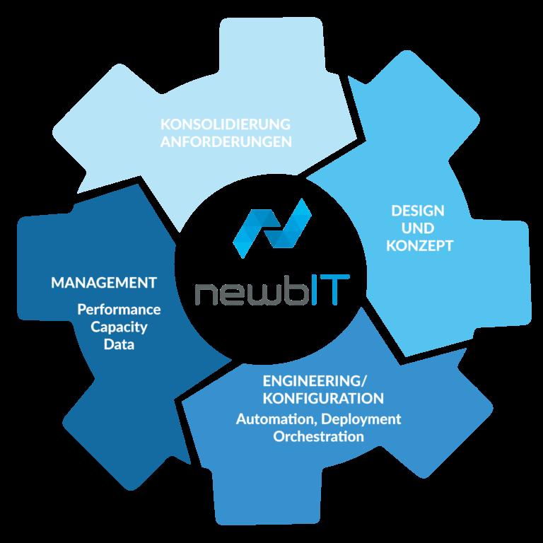 Process IT Services